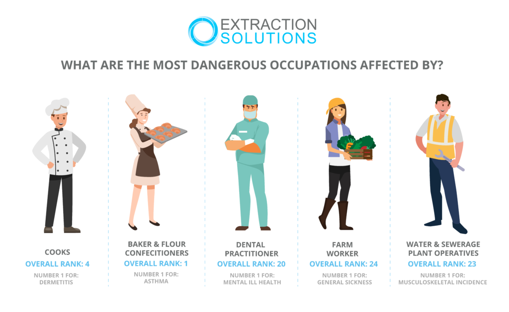 What are the most dangerous occupations for each illness